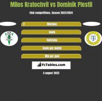 Milos Kratochvil vs Dominik Plestil h2h player stats