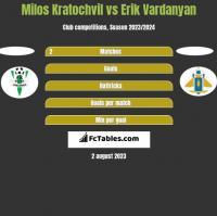 Milos Kratochvil vs Erik Vardanyan h2h player stats