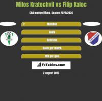 Milos Kratochvil vs Filip Kaloc h2h player stats