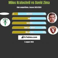 Milos Kratochvil vs David Zima h2h player stats