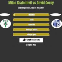 Milos Kratochvil vs David Cerny h2h player stats
