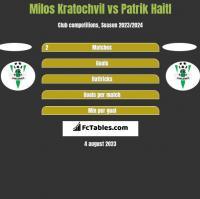 Milos Kratochvil vs Patrik Haitl h2h player stats
