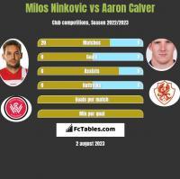 Milos Ninkovic vs Aaron Calver h2h player stats