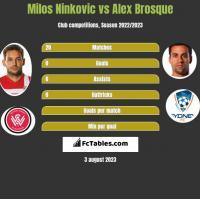 Milos Ninkovic vs Alex Brosque h2h player stats