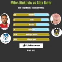 Milos Ninkovic vs Alex Rufer h2h player stats