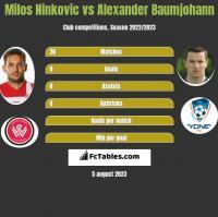 Milos Ninković vs Alexander Baumjohann h2h player stats