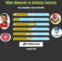 Milos Ninković vs Anthony Caceres h2h player stats