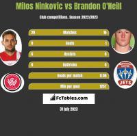 Milos Ninkovic vs Brandon O'Neill h2h player stats