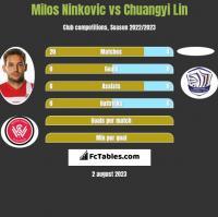Milos Ninkovic vs Chuangyi Lin h2h player stats