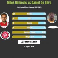 Milos Ninkovic vs Daniel De Silva h2h player stats