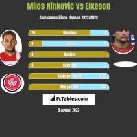 Milos Ninkovic vs Elkeson h2h player stats