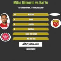 Milos Ninkovic vs Hai Yu h2h player stats