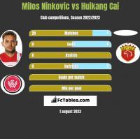 Milos Ninkovic vs Huikang Cai h2h player stats