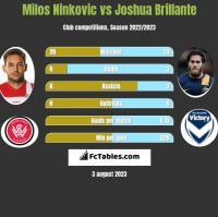 Milos Ninkovic vs Joshua Brillante h2h player stats