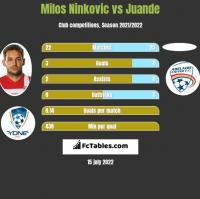 Milos Ninković vs Juande h2h player stats