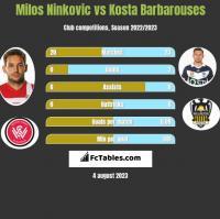Milos Ninković vs Kosta Barbarouses h2h player stats
