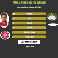Milos Ninkovic vs Mandi h2h player stats