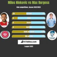 Milos Ninkovic vs Max Burgess h2h player stats