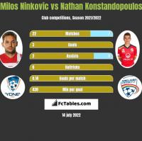 Milos Ninković vs Nathan Konstandopoulos h2h player stats
