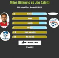 Milos Ninković vs Joe Caletti h2h player stats