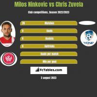 Milos Ninković vs Chris Zuvela h2h player stats
