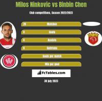 Milos Ninkovic vs Binbin Chen h2h player stats