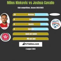 Milos Ninković vs Joshua Cavallo h2h player stats