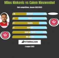 Milos Ninković vs Calem Nieuwenhof h2h player stats