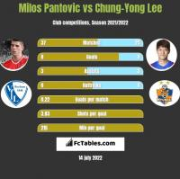 Milos Pantovic vs Chung-Yong Lee h2h player stats