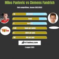 Milos Pantovic vs Clemens Fandrich h2h player stats