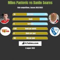 Milos Pantovic vs Danilo Soares h2h player stats