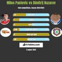 Milos Pantovic vs Dimitrij Nazarov h2h player stats