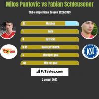 Milos Pantovic vs Fabian Schleusener h2h player stats