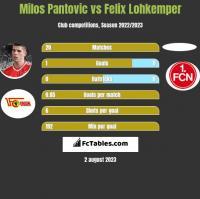 Milos Pantovic vs Felix Lohkemper h2h player stats