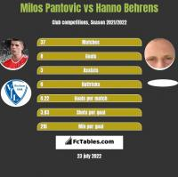 Milos Pantovic vs Hanno Behrens h2h player stats