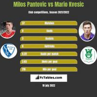 Milos Pantovic vs Mario Kvesic h2h player stats