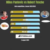 Milos Pantovic vs Robert Tesche h2h player stats