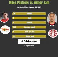 Milos Pantovic vs Sidney Sam h2h player stats