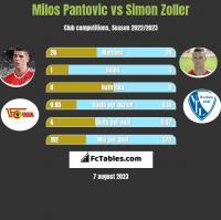 Milos Pantovic vs Simon Zoller h2h player stats
