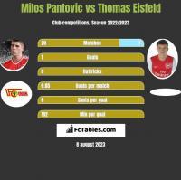 Milos Pantovic vs Thomas Eisfeld h2h player stats