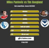 Milos Pantovic vs Tim Hoogland h2h player stats