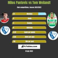Milos Pantovic vs Tom Weilandt h2h player stats