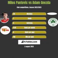 Milos Pantovic vs Adam Gnezda h2h player stats