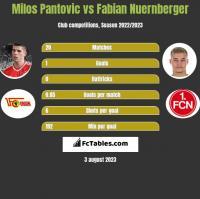 Milos Pantovic vs Fabian Nuernberger h2h player stats