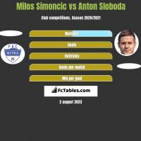 Milos Simoncic vs Anton Sloboda h2h player stats