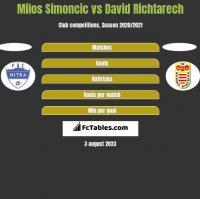 Milos Simoncic vs David Richtarech h2h player stats