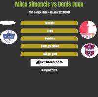 Milos Simoncic vs Denis Duga h2h player stats