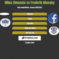 Milos Simoncic vs Frederik Bilovsky h2h player stats