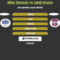 Milos Simoncic vs Jakub Brasen h2h player stats