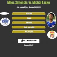 Milos Simoncic vs Michal Fasko h2h player stats
